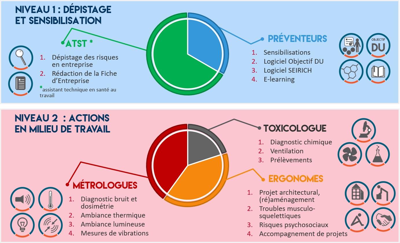 medecine du travail evaluation des risques